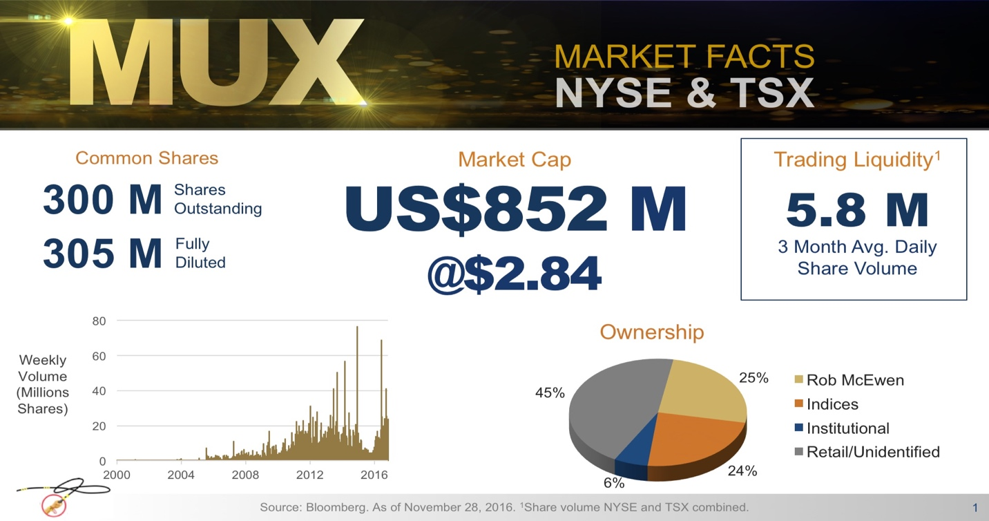Metals news interview with mr rob mcewen chairman chief toronto stock exchanges under the symbol mux our average volume over the last three months is five million shares a day the majority of that trading buycottarizona Gallery